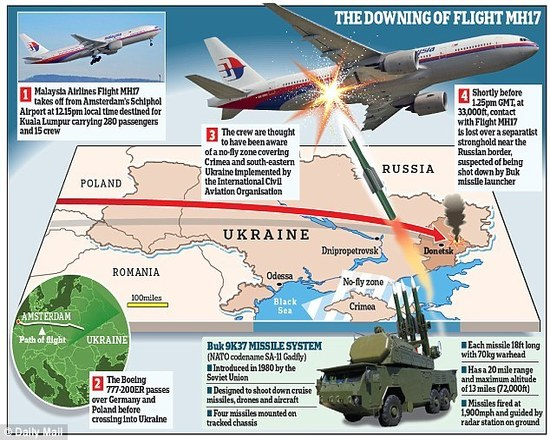 MH17 Hit By Buk9K37 Missile System