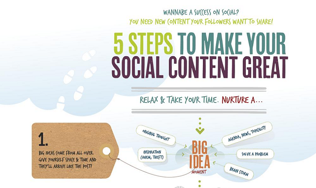 Image: 5 Steps To Make Your Social Content Great