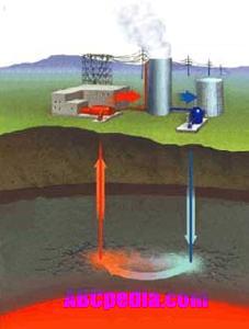 Energia geot rmica geo atl ntica gmilaneze - En que consiste la energia geotermica ...