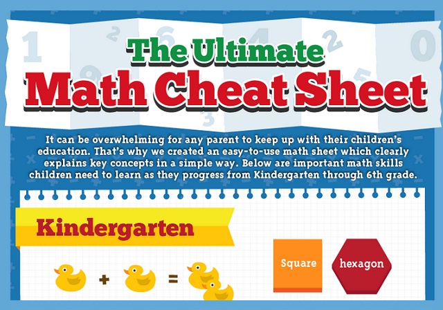 The Ultimate Math Cheat Sheet #infographic ~ Visualistan