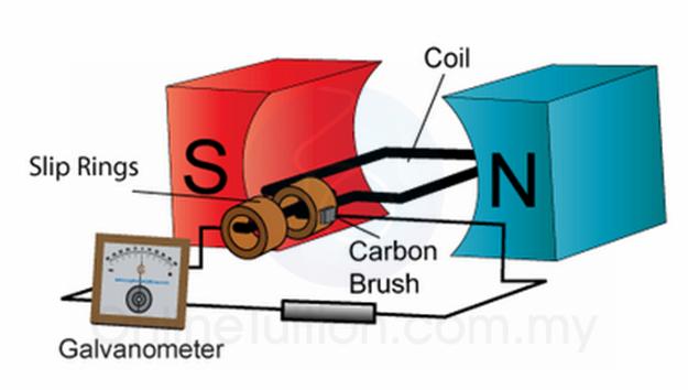 alternating current animation. alternating current generator animation