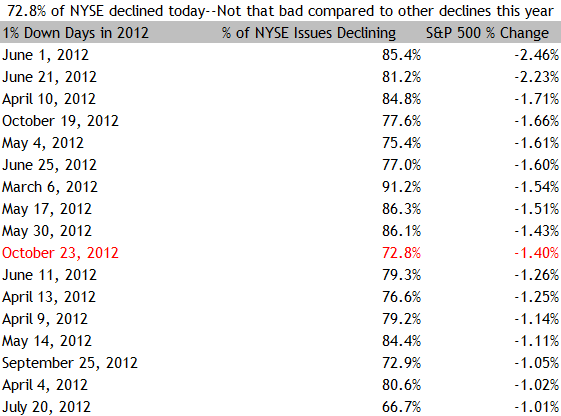 Percent of NYSE Issues Declining on Big Down Days