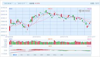 中国株コバンザメ投資 香港ハンセン指数20151217