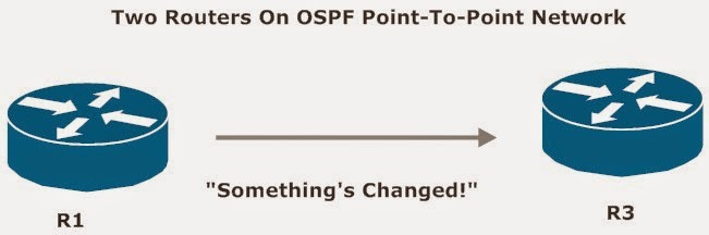OSPF Point-To-Point Network