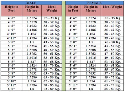 Ideal Weight Chart - My Pakistan