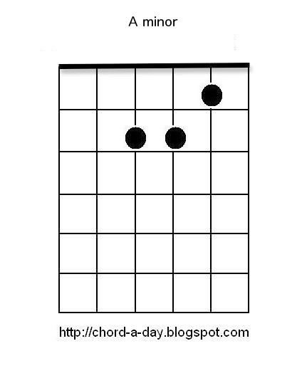 A New Guitar Chord Every Day: Am Guitar Chord | Beginners Guitar Chords