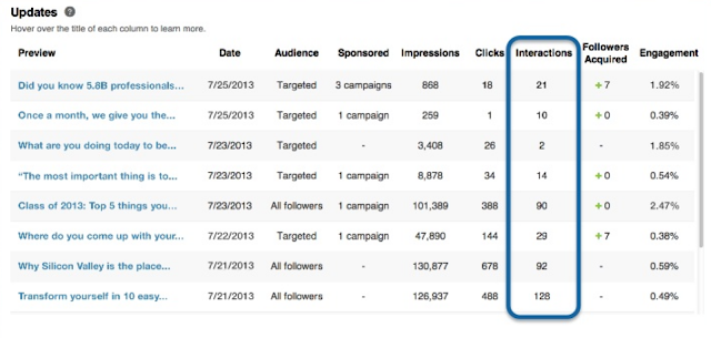 LinkedIn new in depth company page analytics Posts engagement