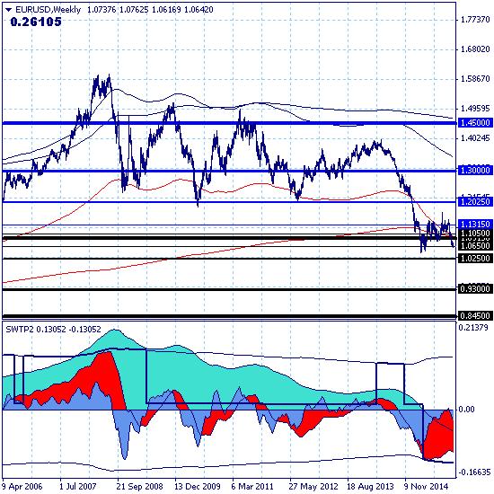 Евро продолжает снижение в среднесрочном тренде с целью 1.0250.