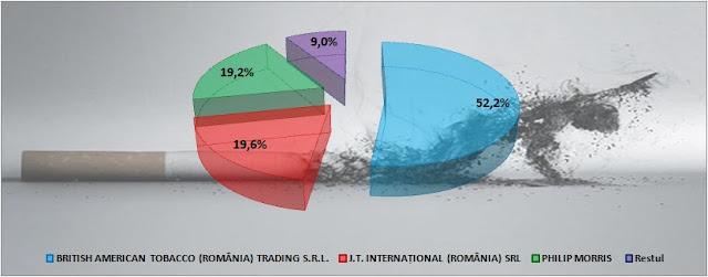 Cotele de piață a producătorilor de țigări