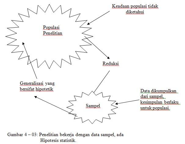 Warna warni teknik sipil metode penelitian 3 landasan teori gambar 4 03 menjelaskan hubungan antara hipotesis penelitian dan hipotesis statistik hipotesis statistik diperlukan untuk membuktikan apakah hipotesis ccuart Image collections