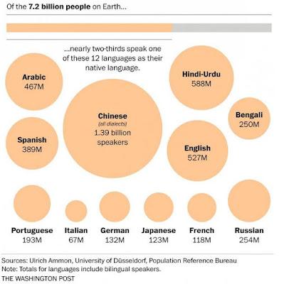 言語人口マップ 英語 中国語 日本語 母国語 公用語
