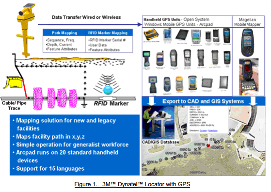 3M™ Dynatel™ GPS Modes