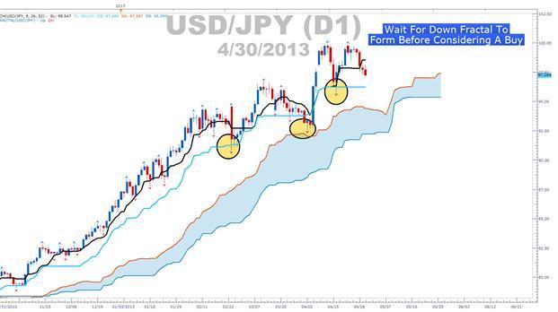 Free ichimoku trading system