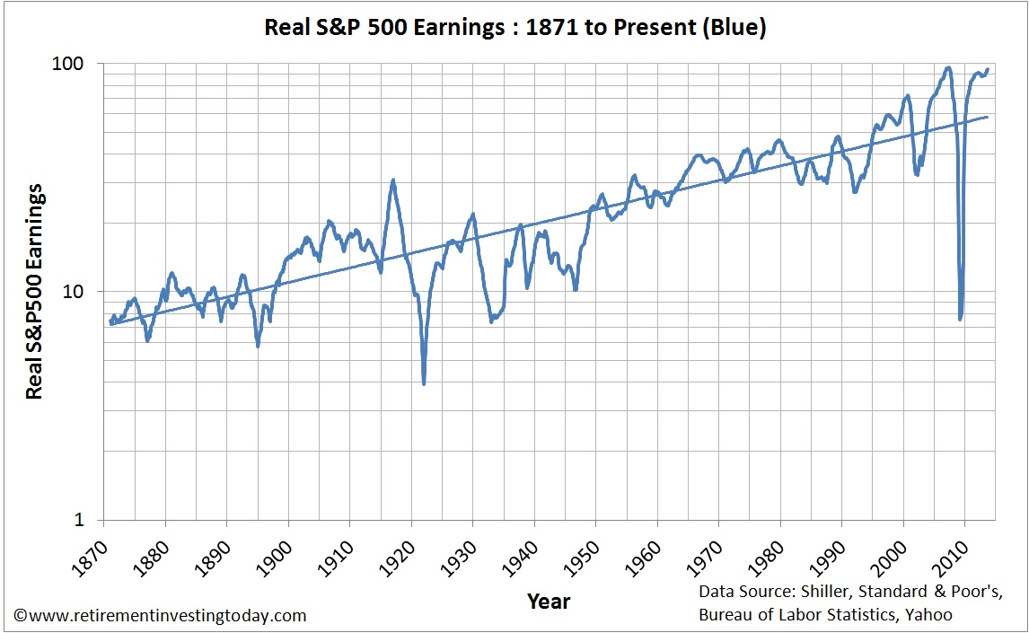 Chart of Real S&P500 Earnings