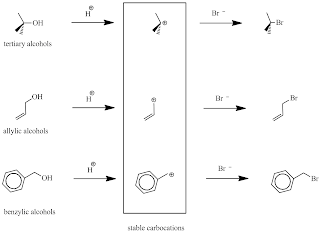 Fig. 2: Stable carbocations formed during the reaction of tertiary, allylic or benzylic alcohols with HBr