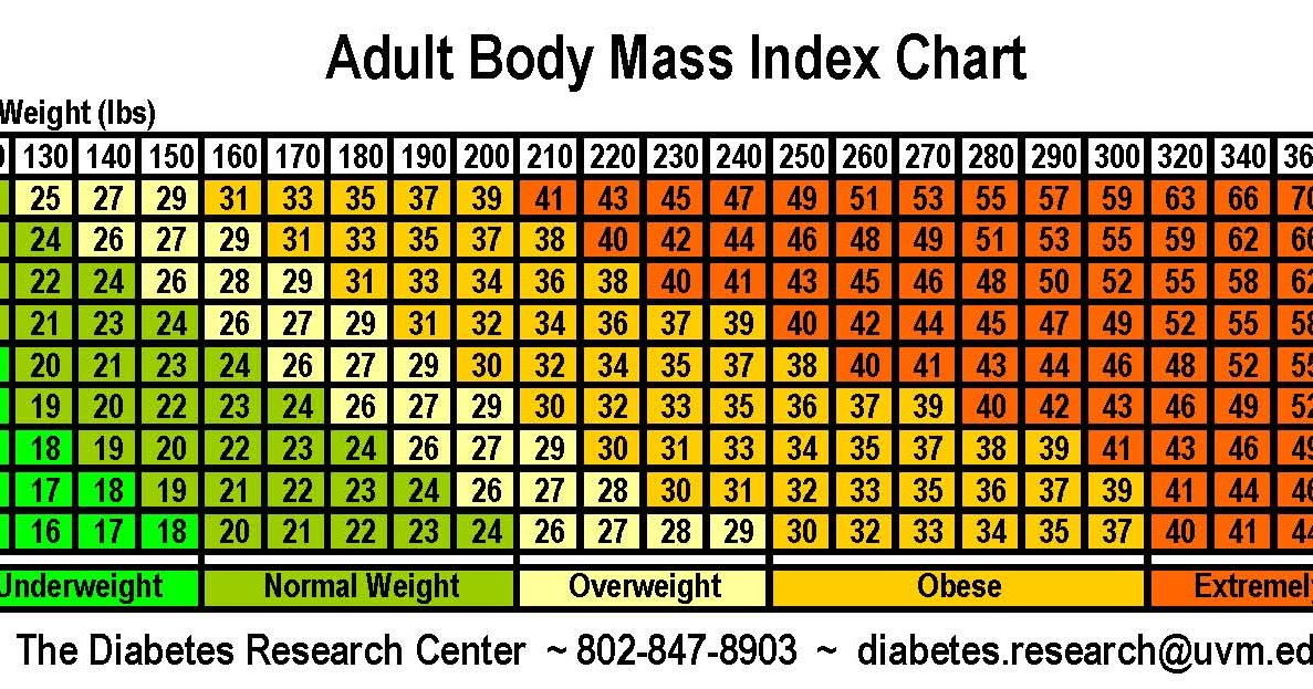 New study finds one Weight loss bmi chart