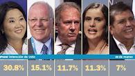 Ipsos: Barnechea y Mendoza disputan el tercer lugar y se acercan a PPK La encuesta urbano rural de