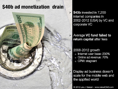 is online advertising a $40 billion venture capital failure?- slide showing 4 key stats