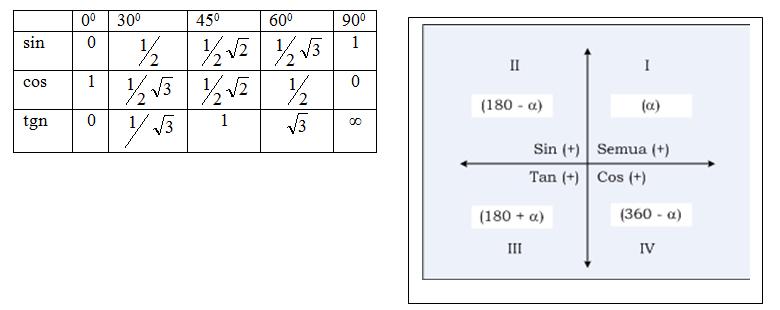 Matematika Kita Materi Matematika Kelas Xi Bab 1 Trigonometri