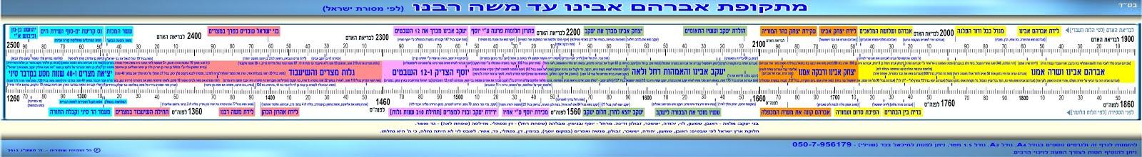 מתקופת אברהם אבינו עד משה רבנו (לפי מסורת ישראל)