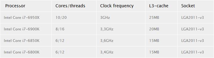 intel i7 6800k