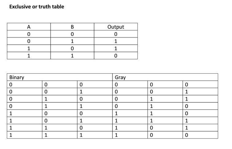 gray code example