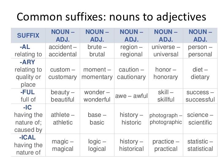Noun or Adjective? | Where Writers Go to Grow