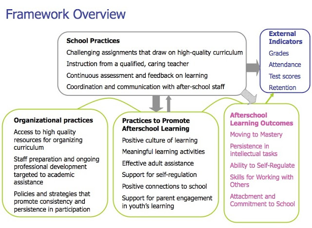 eymp 2 promoting learning and The eyfs framework specifies requirements for learning and development and for safeguarding children and promoting their welfare  2 here is a list of different approaches: reggio emilia montessori common core reggio emilia the reggio approach gets it name from its place of origin, reggio emilia, a city located in emilia romagna in northern italy.