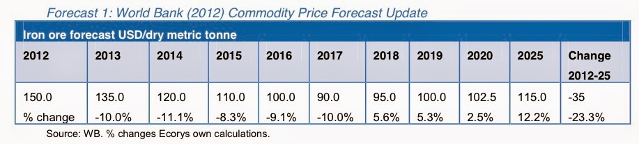 World Bank (2012) Commodity Price Forecast