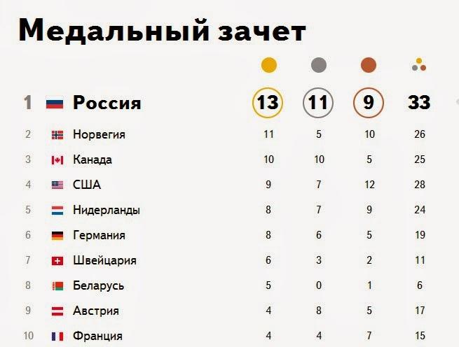 Нас не догонят: мифы об Олимпиаде в Сочи