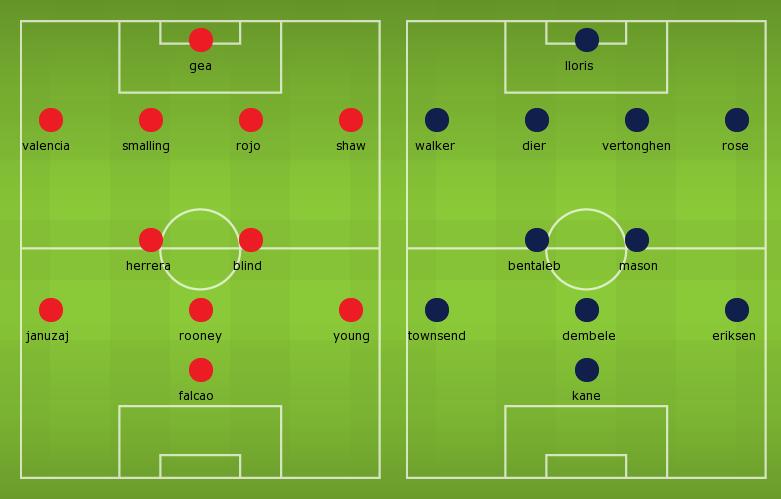 Possible Line-ups Manchester United vs Tottenham Hotspur