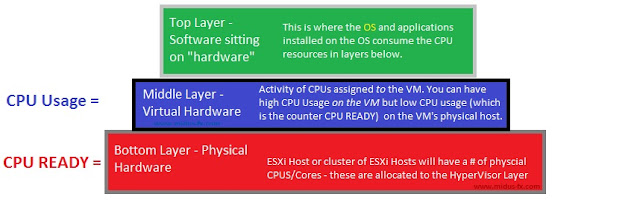 What's the difference between CPU READY and CPU USAGE