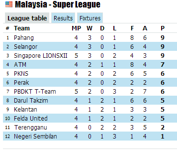 KEPUTUSAN DAN JADUAL PERLAWANAN LIGA SUPER 2013