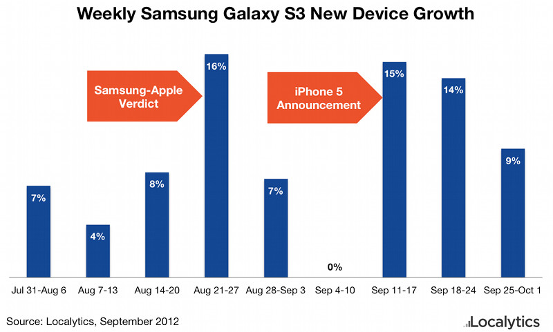 Galaxy S3 Growth