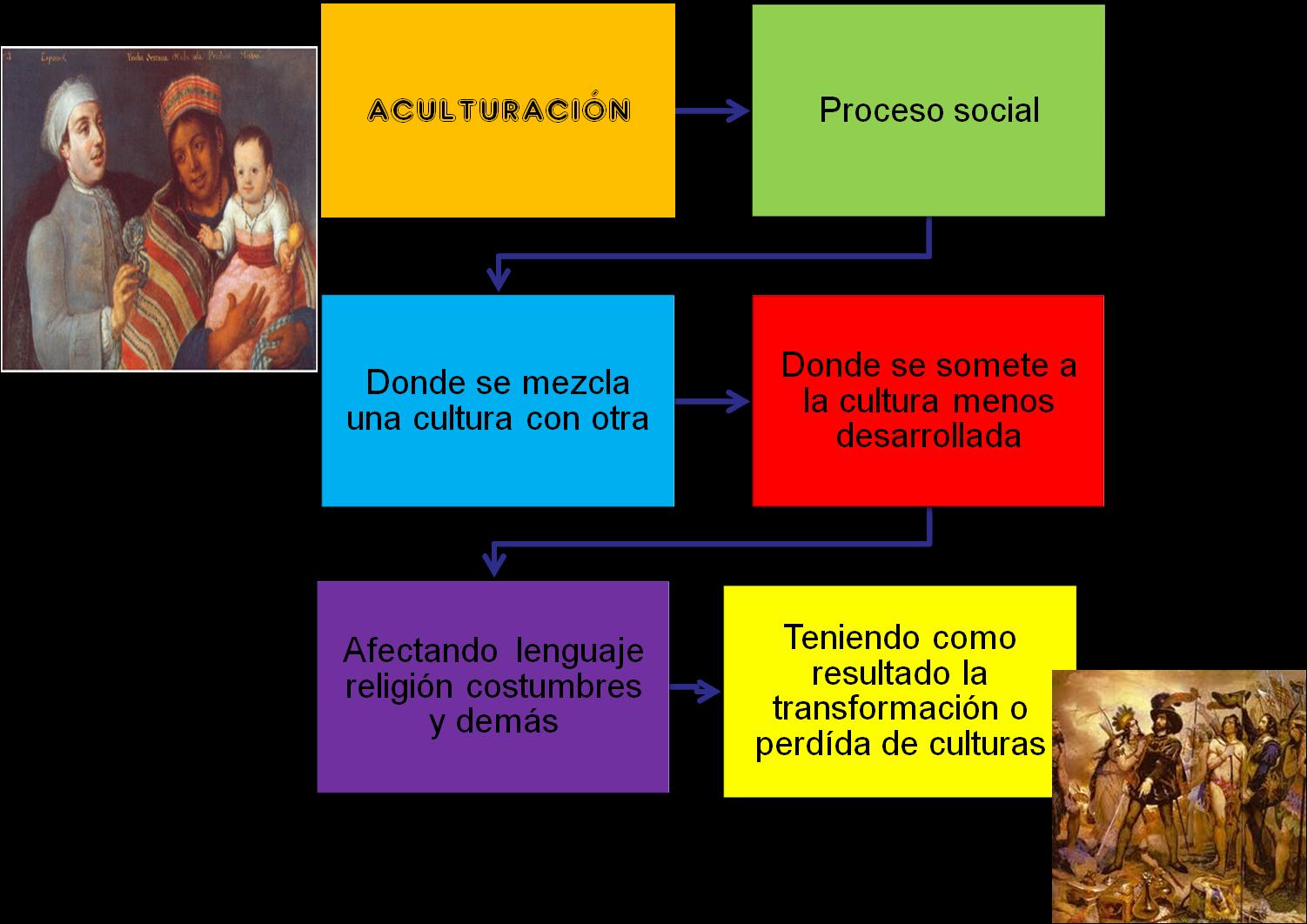 Historia del arte y cultura diferencia entre for Diferencia entre yeso y escayola