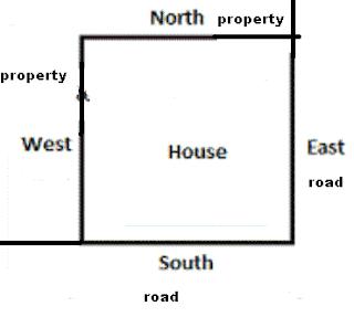 आग्नेय मुखी घर/प्लाट का वास्तु - vastu tips for south east facing plot