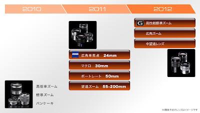 sony nex e-mount upcoming lenses