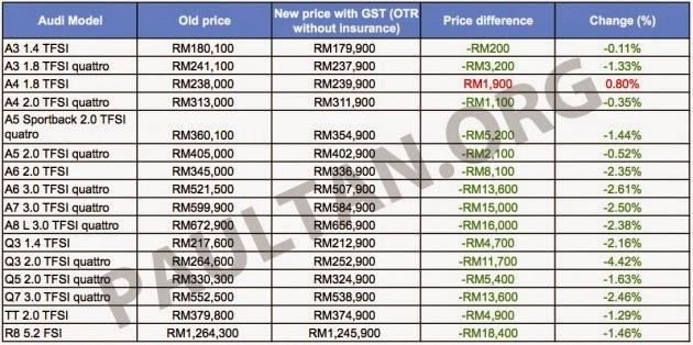Harga Terkini Kereta Audi Di Malaysia Selepas GST