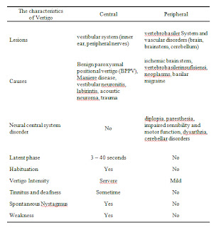 Characteristics of Vertigo by Medical Treatment and Therapy