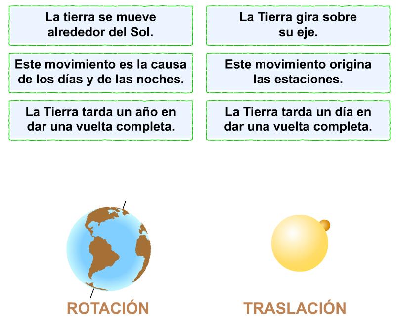 http://www.primerodecarlos.com/TERCERO_PRIMARIA/archivos/Anaya3Cono/5/act_03.swf
