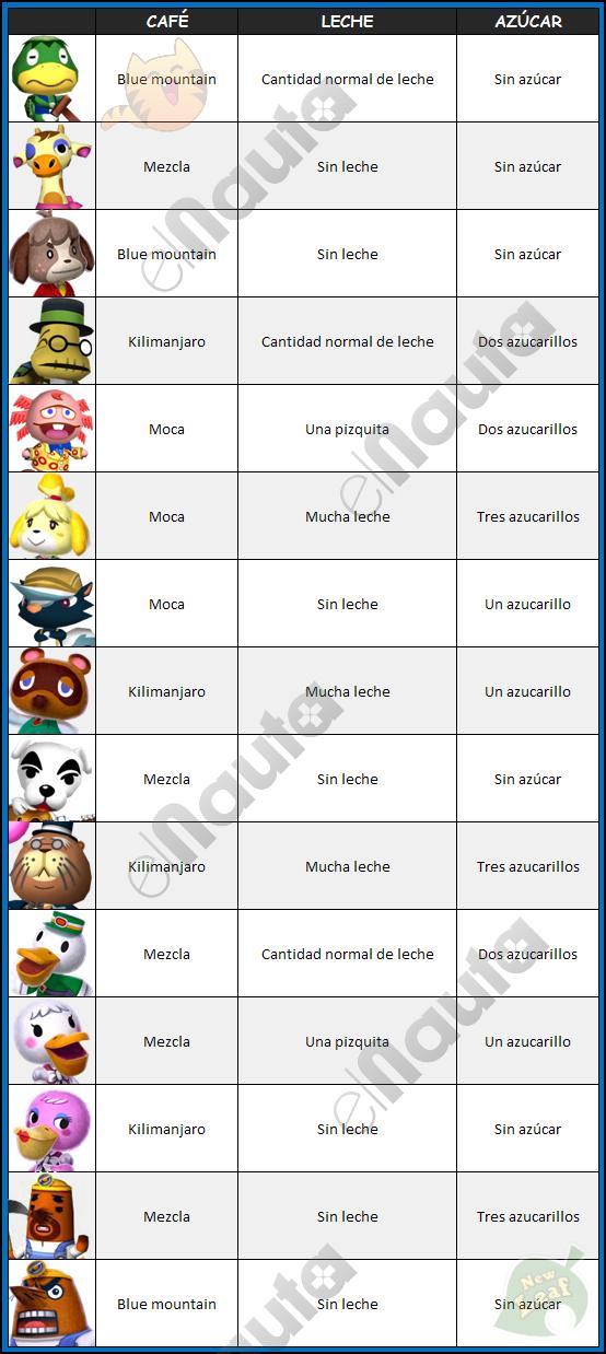 Animal Crossing New Leaf Cafe Guia