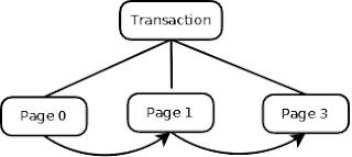 Kahadb - Transaction State