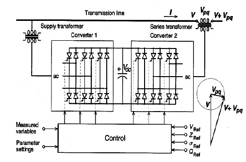 power flow control with upfc project topic