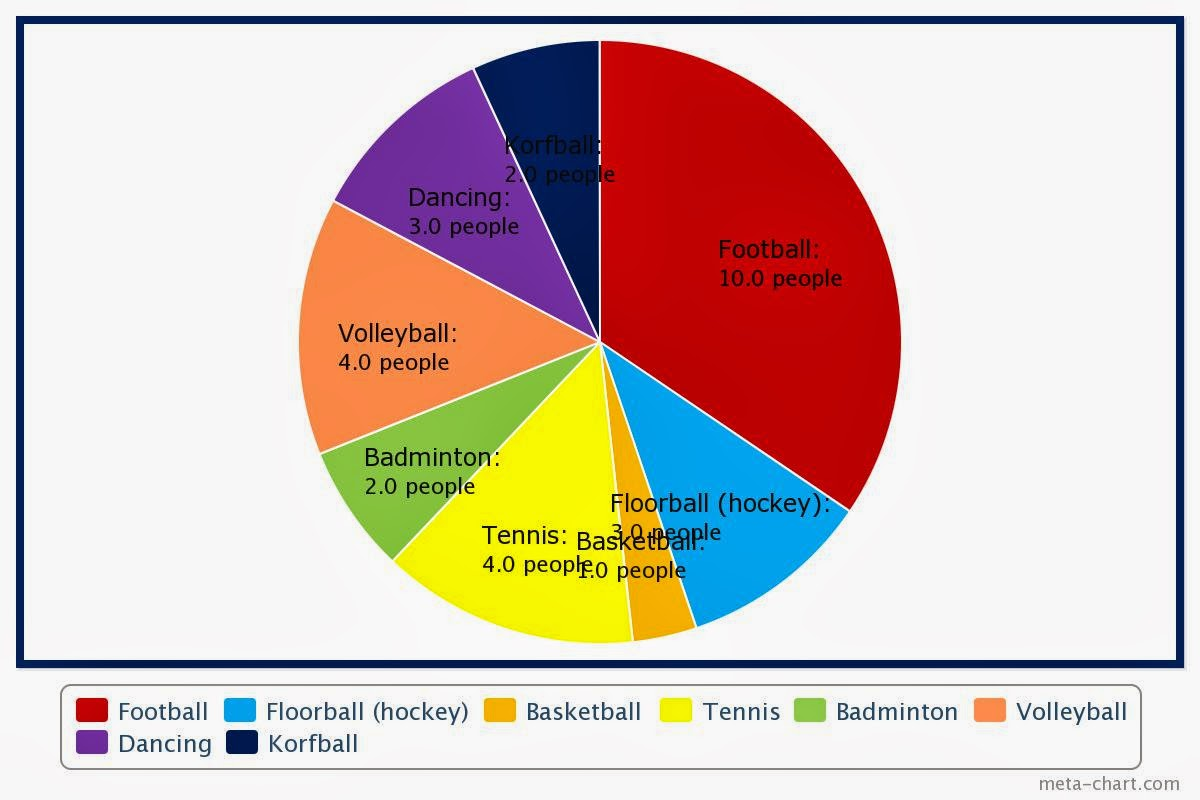 Football pie chart pie graphs examples football pie chart choice image free any chart examples piechart jpg football pie charthtml nvjuhfo Image collections