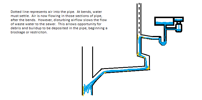 how to use drains with arr 2016