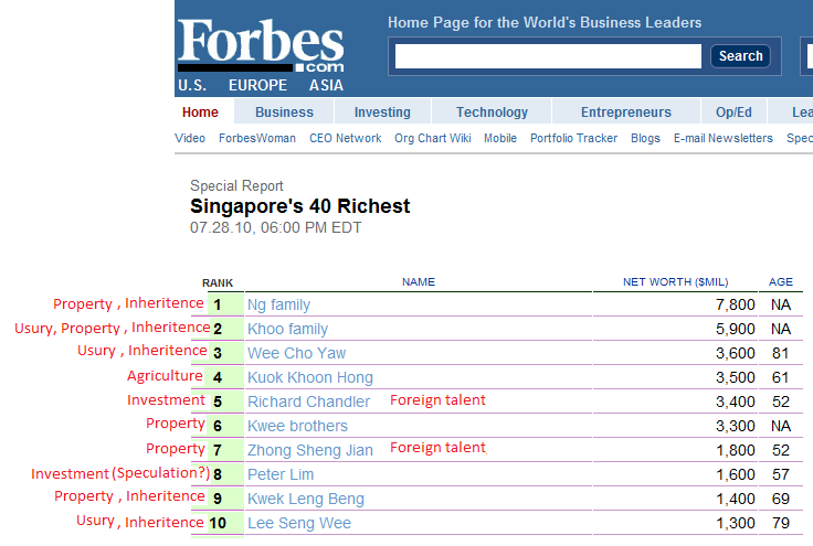Veritas: Singapore richest: A bunch of parasites