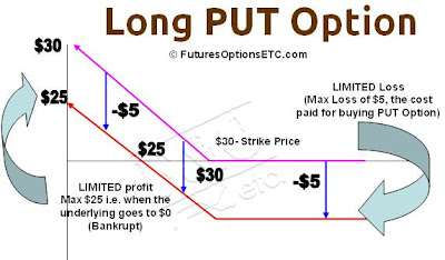 Long Put Option