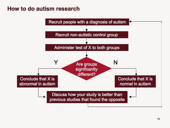 Dissertation And Autism