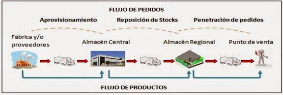 los-medios-de-transporte-flujo-de-pedidos