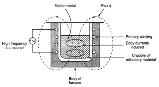 diagram of coreless induction furnace